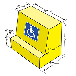 Diagram of ADA Wheelchair Accessibility for picnic tables
